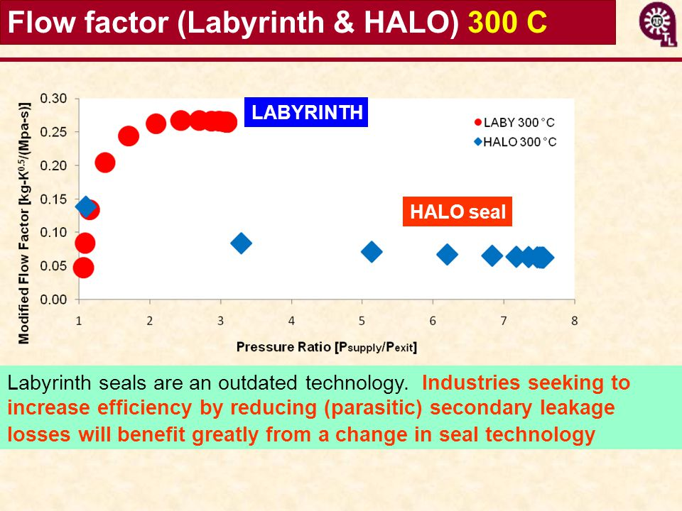 Flow factor (Labyrinth & HALO) 300 C