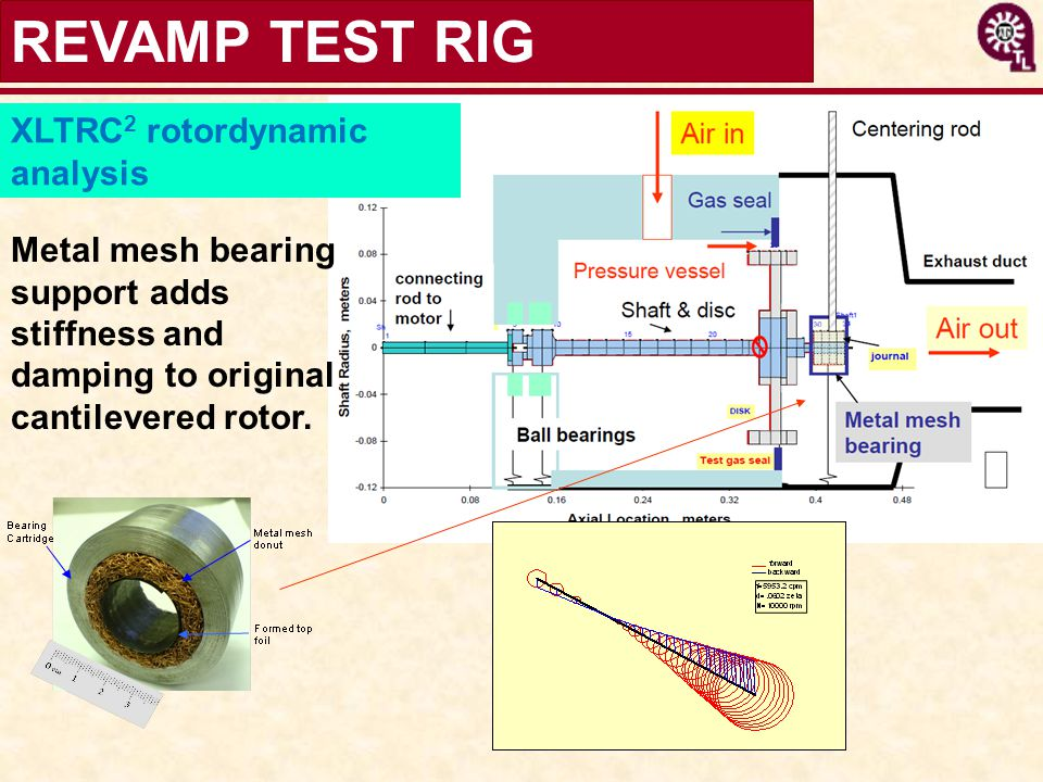REVAMP TEST RIG XLTRC2 rotordynamic analysis