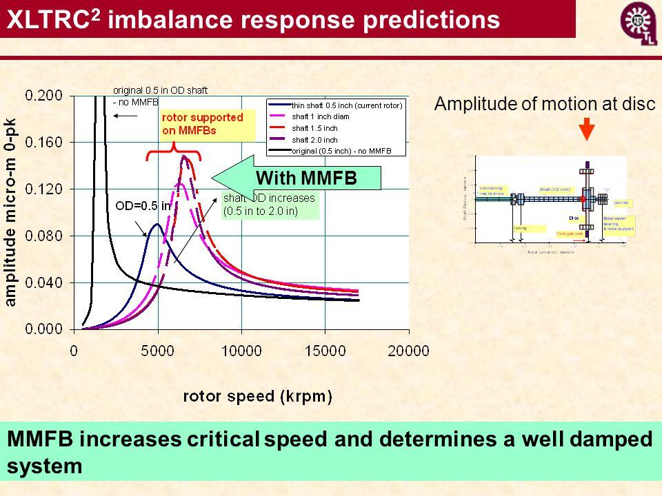 XLTRC2 imbalance response predictions