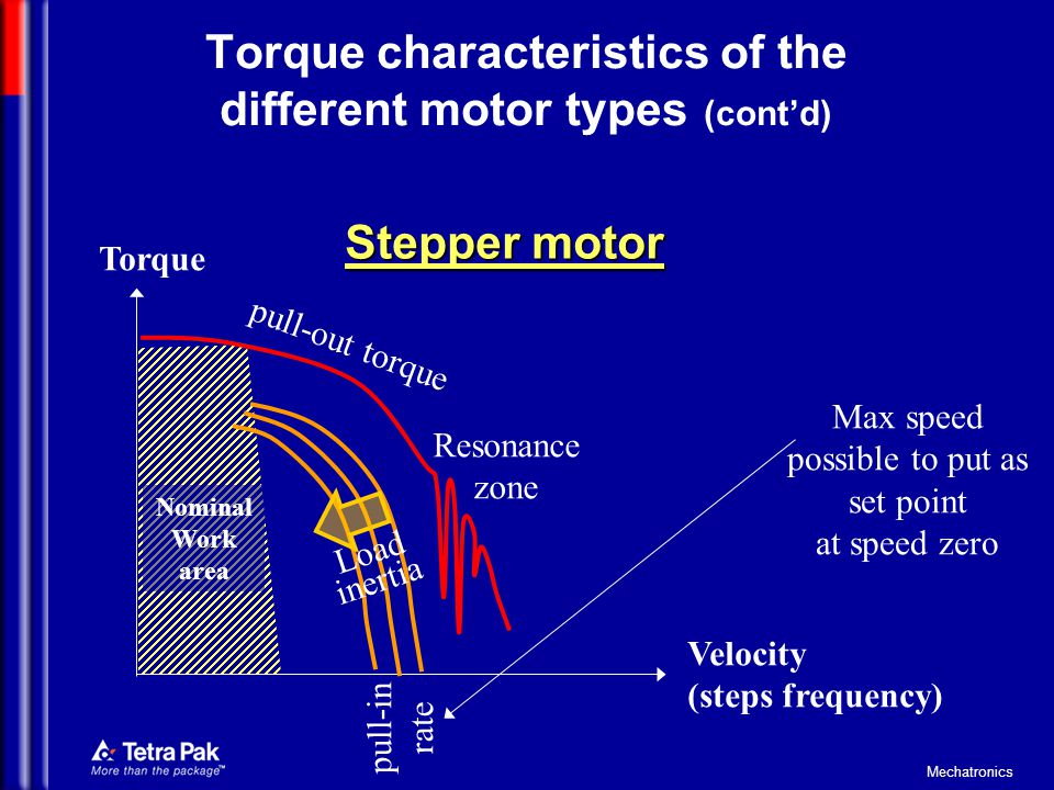 Torque characteristics of the different motor types (cont'd)