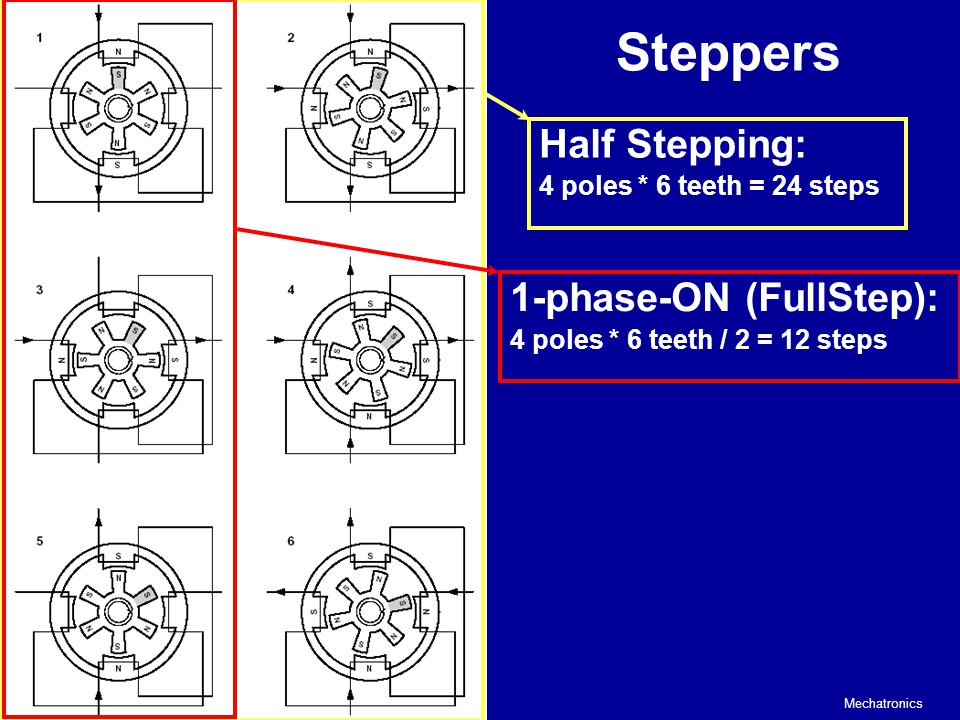 Steppers Half Stepping: 1-phase-ON (FullStep):