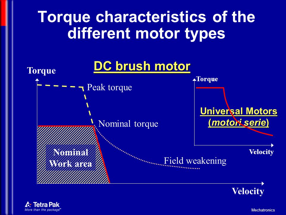 Torque characteristics of the different motor types
