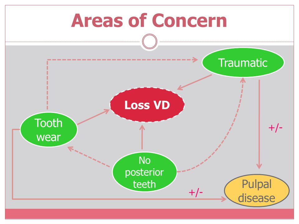 Areas of Concern Traumatic Loss VD Tooth wear Pulpal disease +/-