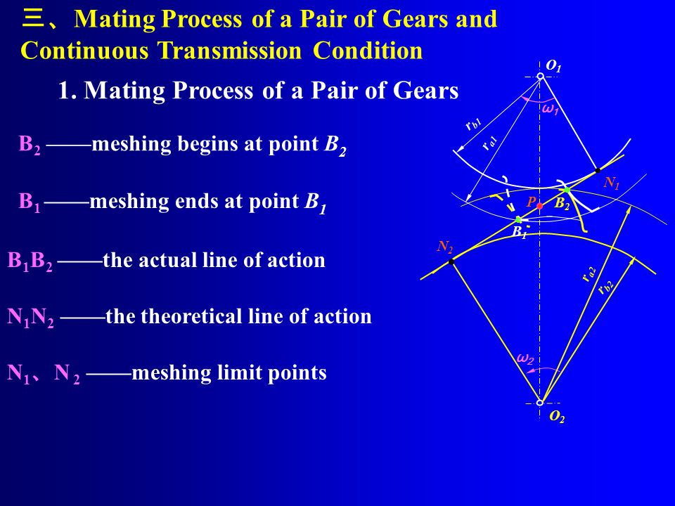 1. Mating Process of a Pair of Gears