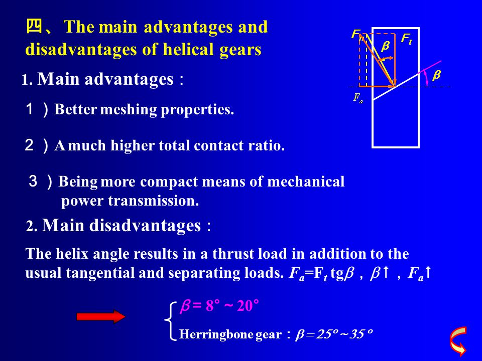 四、The main advantages and disadvantages of helical gears