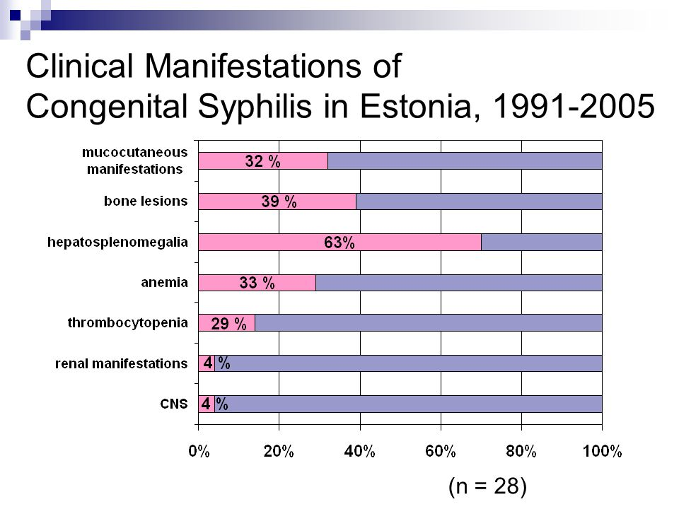 Clinical Manifestations of Congenital Syphilis in Estonia,