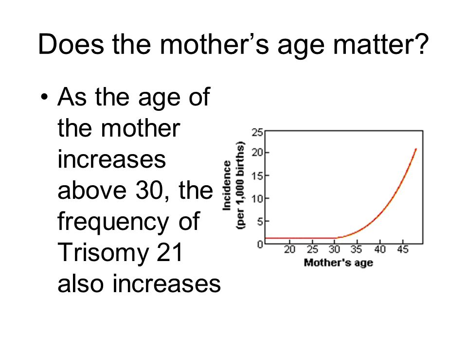 Does the mother's age matter