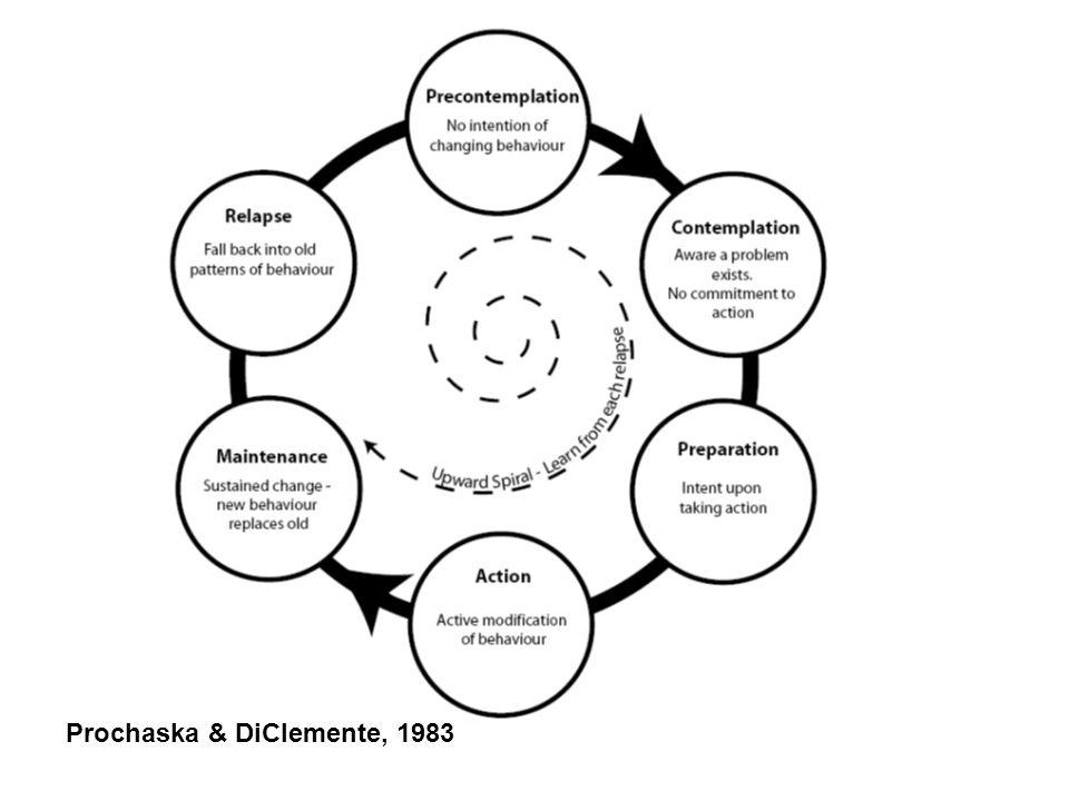 Prochaska & DiClemente, 1983