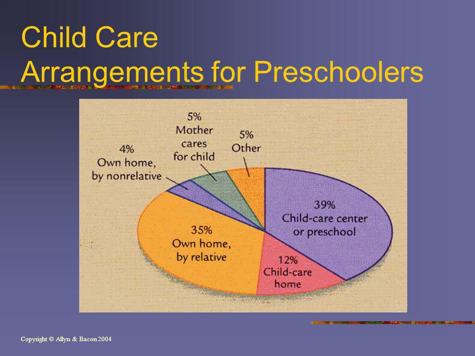 Child Care Arrangements for Preschoolers