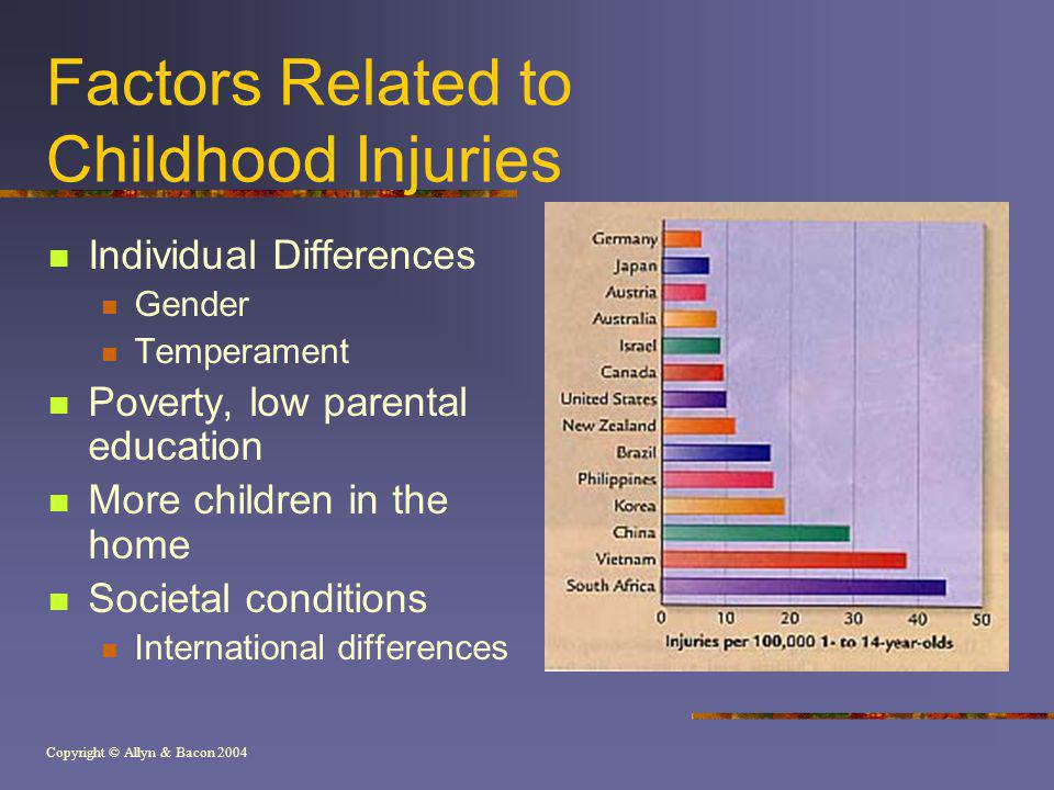 Factors Related to Childhood Injuries