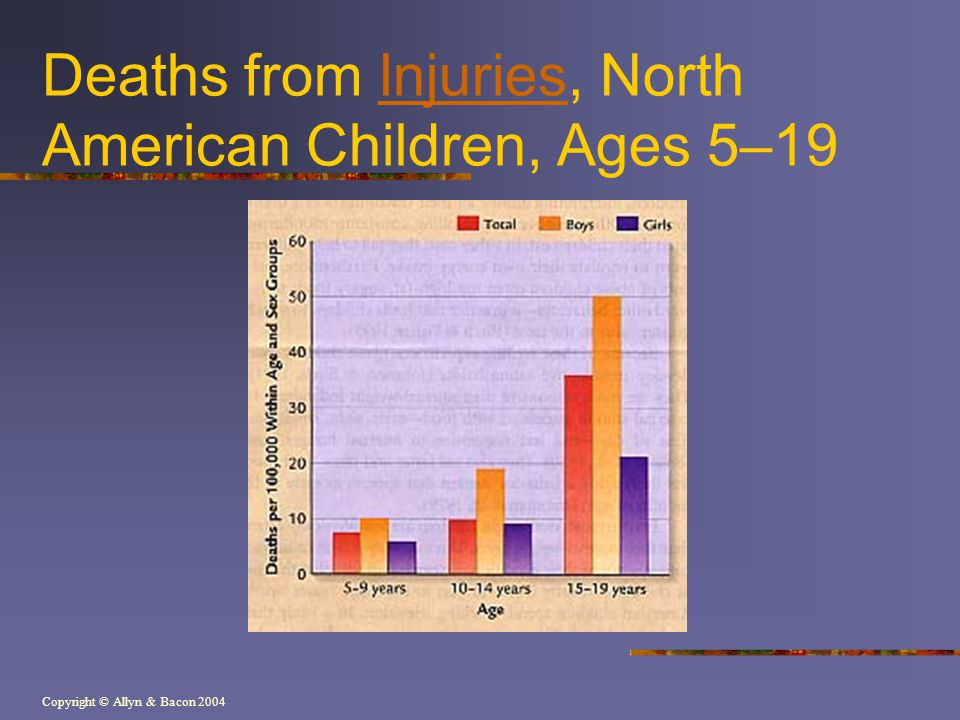 Deaths from Injuries, North American Children, Ages 5–19
