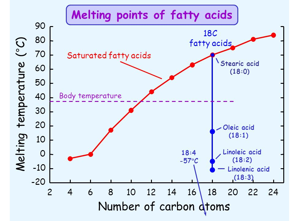 Melting points of fatty acids
