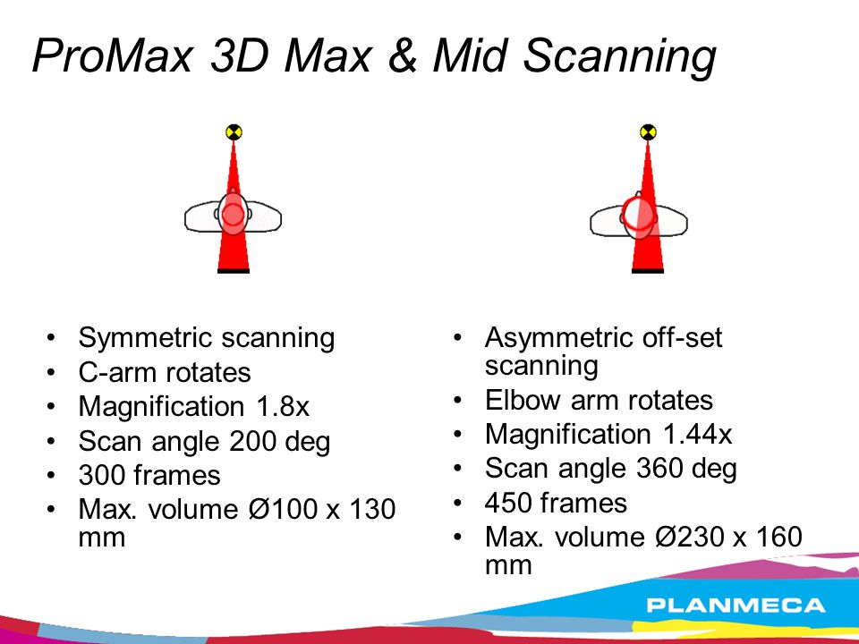 ProMax 3D Max & Mid Scanning