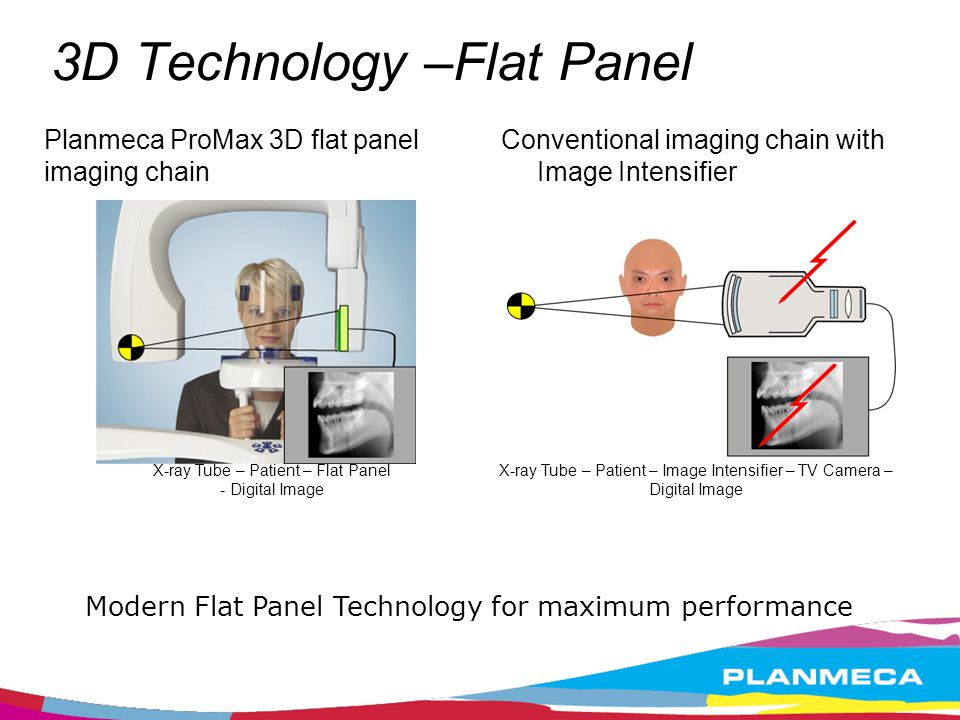 3D Technology –Flat Panel
