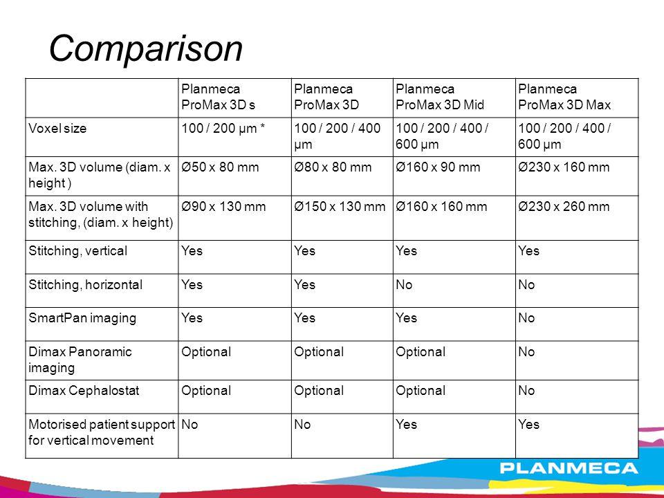 Comparison Planmeca ProMax 3D s ProMax 3D ProMax 3D Mid ProMax 3D Max