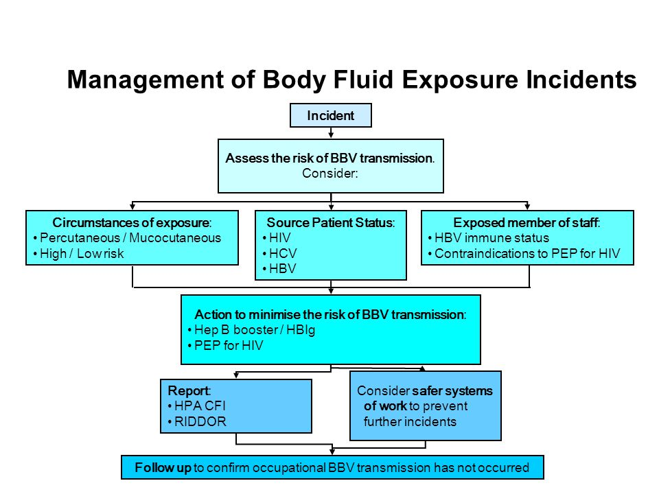 Management of Body Fluid Exposure Incidents