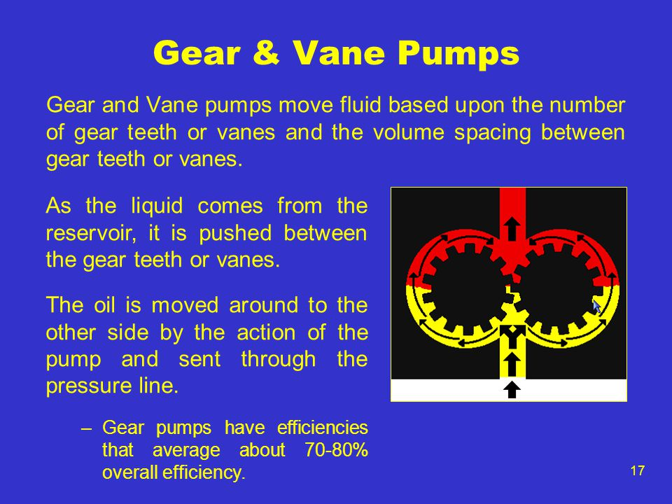 Gear & Vane Pumps Gear and Vane pumps move fluid based upon the number of gear teeth or vanes and the volume spacing between gear teeth or vanes.