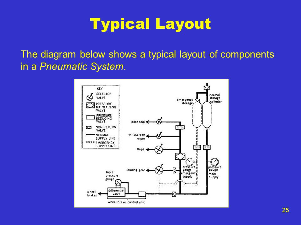 Typical Layout The diagram below shows a typical layout of components in a Pneumatic System.