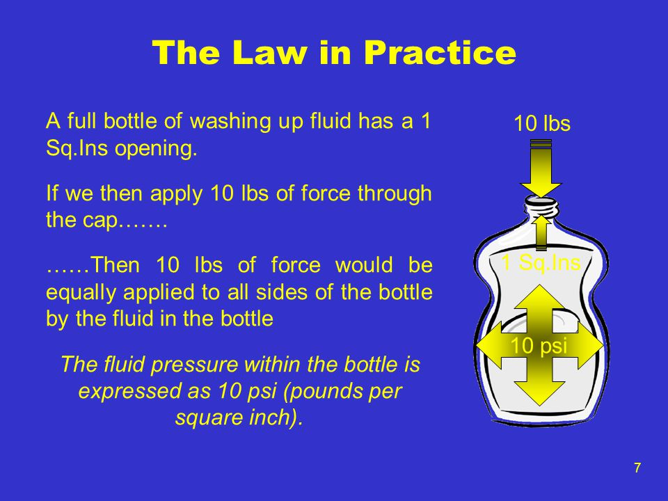 The Law in Practice A full bottle of washing up fluid has a 1 Sq.Ins opening. If we then apply 10 lbs of force through the cap…….