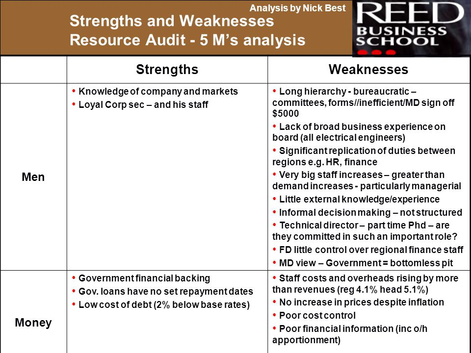 Strengths and Weaknesses Resource Audit - 5 M's analysis
