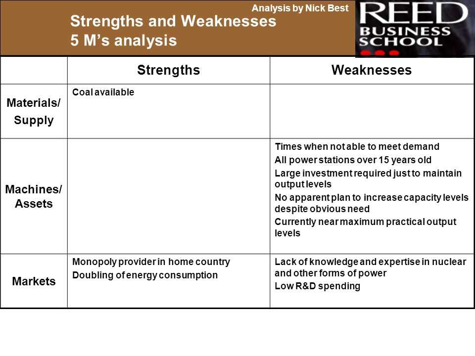 Strengths and Weaknesses 5 M's analysis