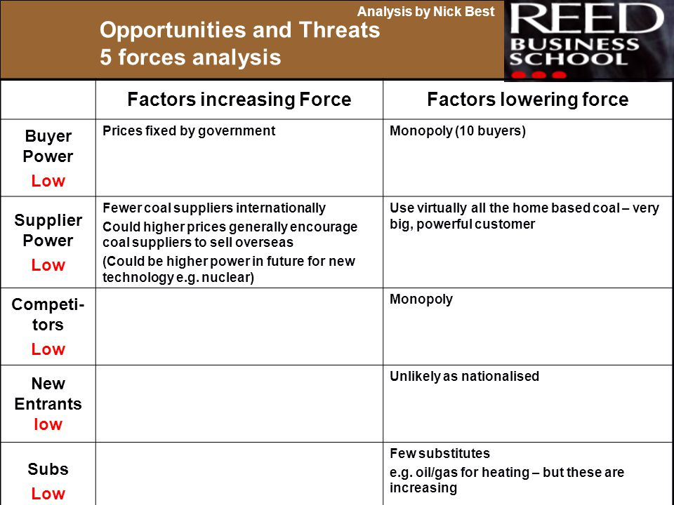 Opportunities and Threats 5 forces analysis