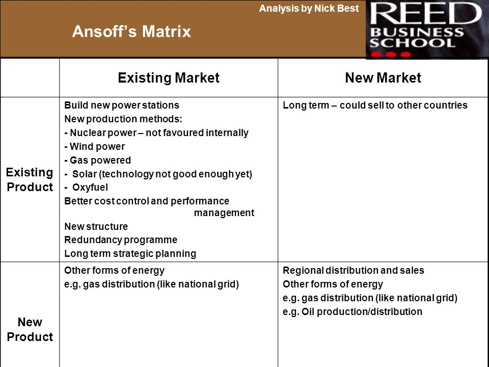 Ansoff's Matrix Existing Market New Market Existing Product