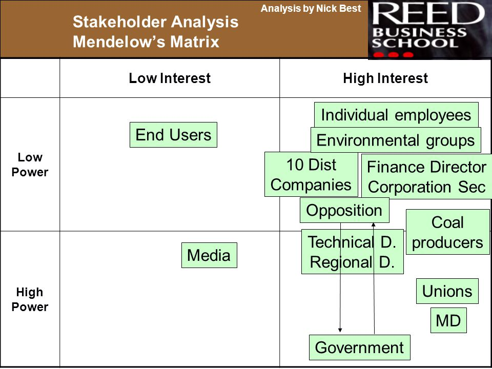 Stakeholder Analysis Mendelow's Matrix