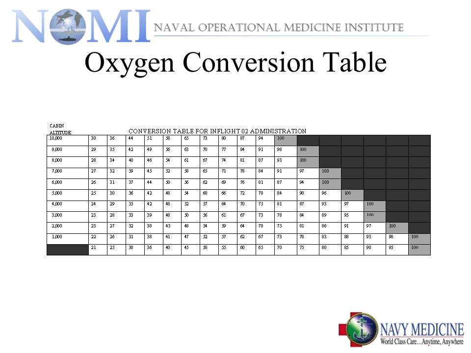 Oxygen Conversion Table