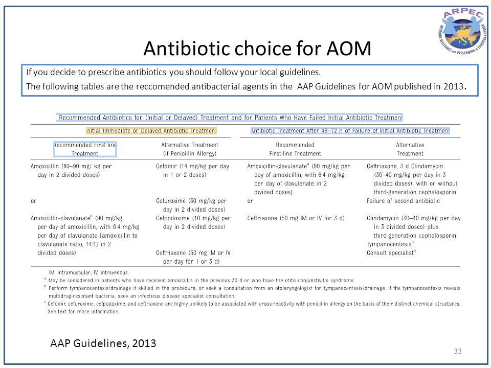 Antibiotic choice for AOM