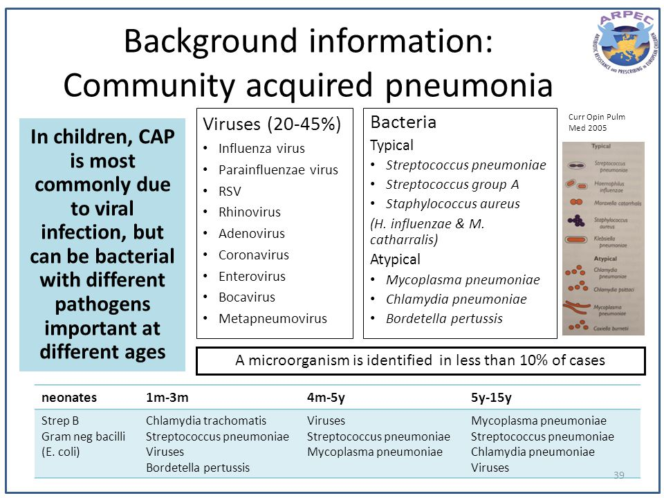 Background information: Community acquired pneumonia