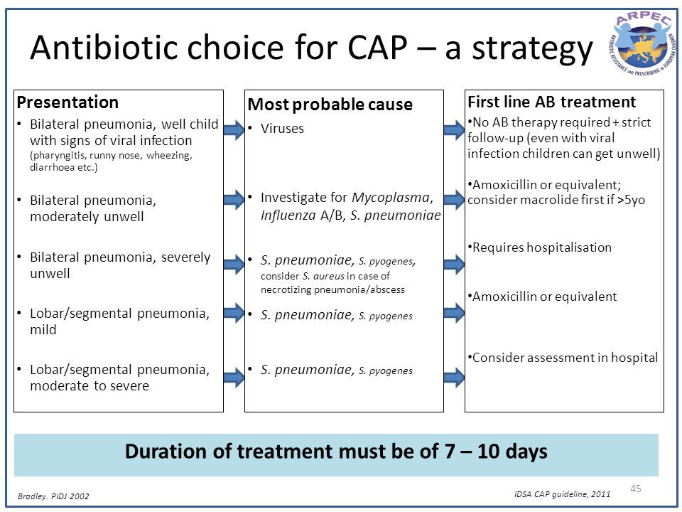 Antibiotic choice for CAP – a strategy
