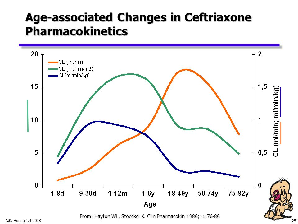 Age-associated Changes in Ceftriaxone Pharmacokinetics