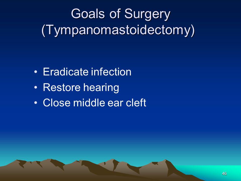 Goals of Surgery (Tympanomastoidectomy)