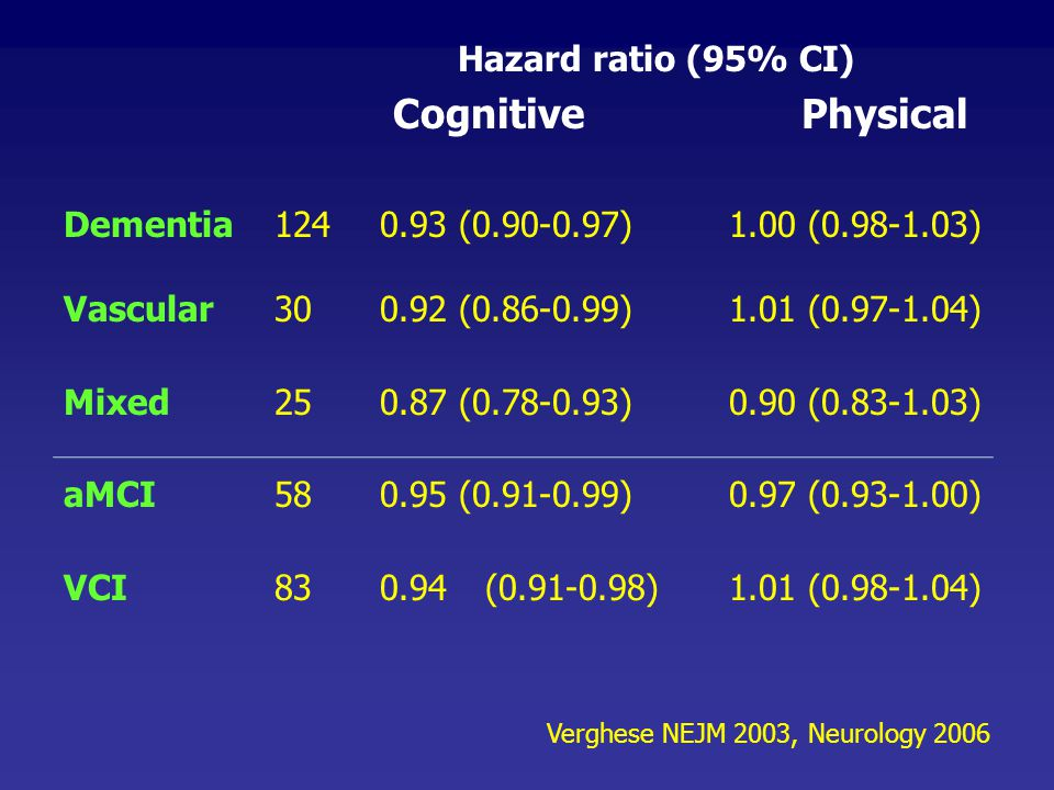 Hazard ratio (95% CI) Cognitive Physical
