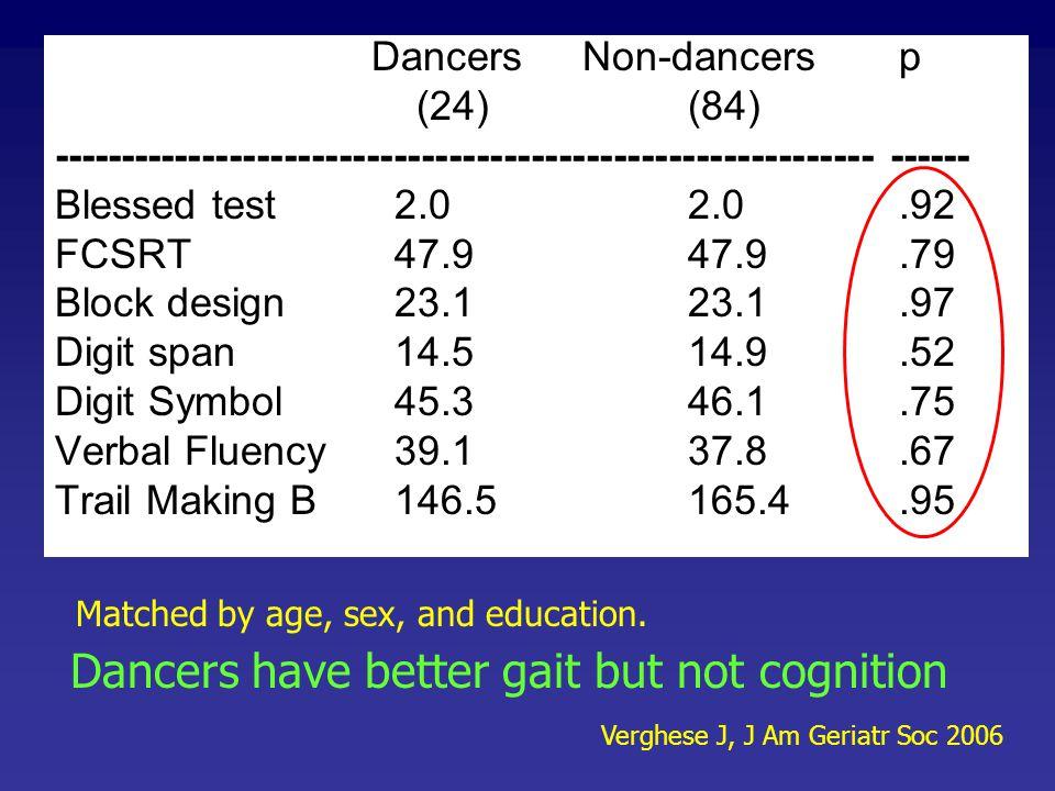 Dancers have better gait but not cognition