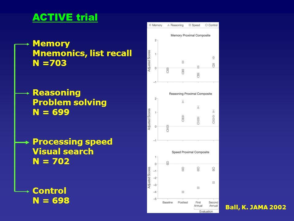ACTIVE trial Memory Mnemonics, list recall N =703 Reasoning