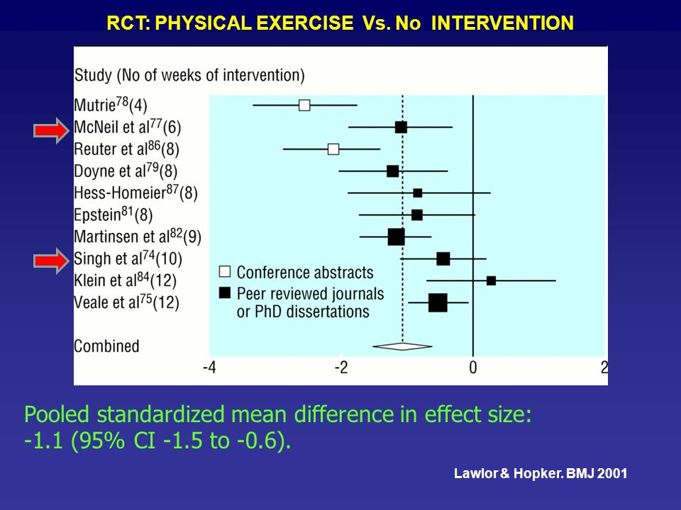 RCT: PHYSICAL EXERCISE Vs. No INTERVENTION