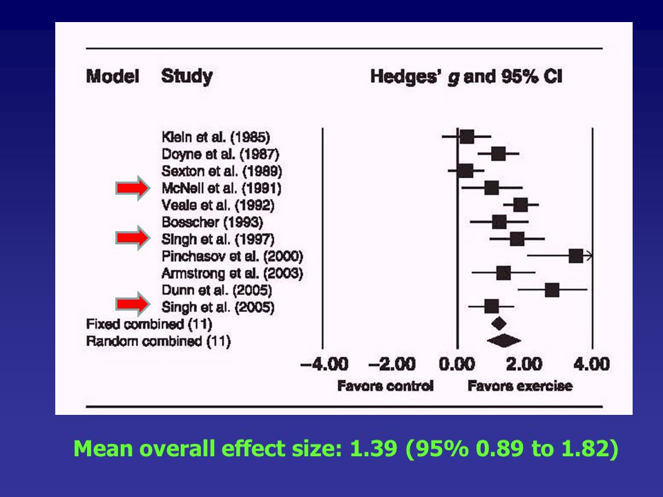 Mean overall effect size: 1.39 (95% 0.89 to 1.82)