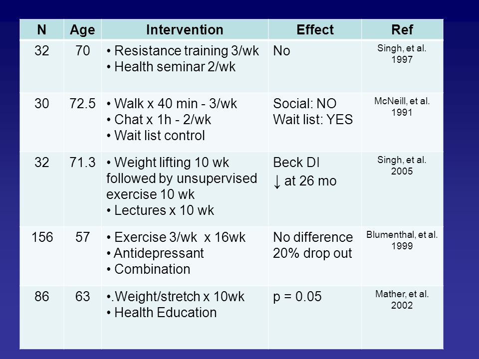 ↓ at 26 mo N Age Intervention Effect Ref 32 70