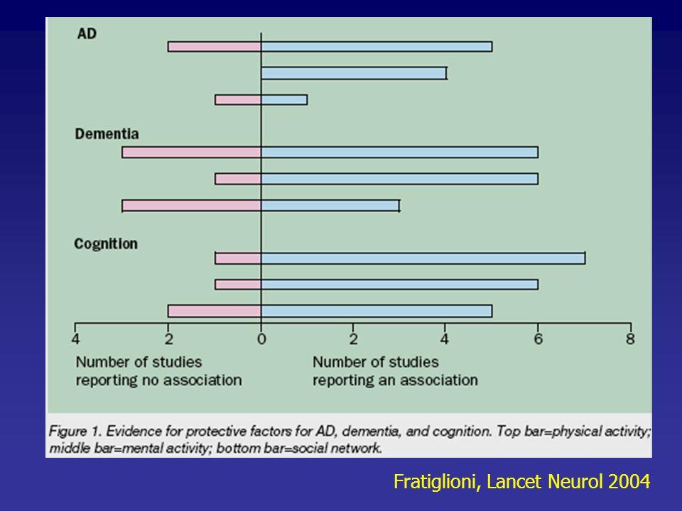 Fratiglioni, Lancet Neurol 2004