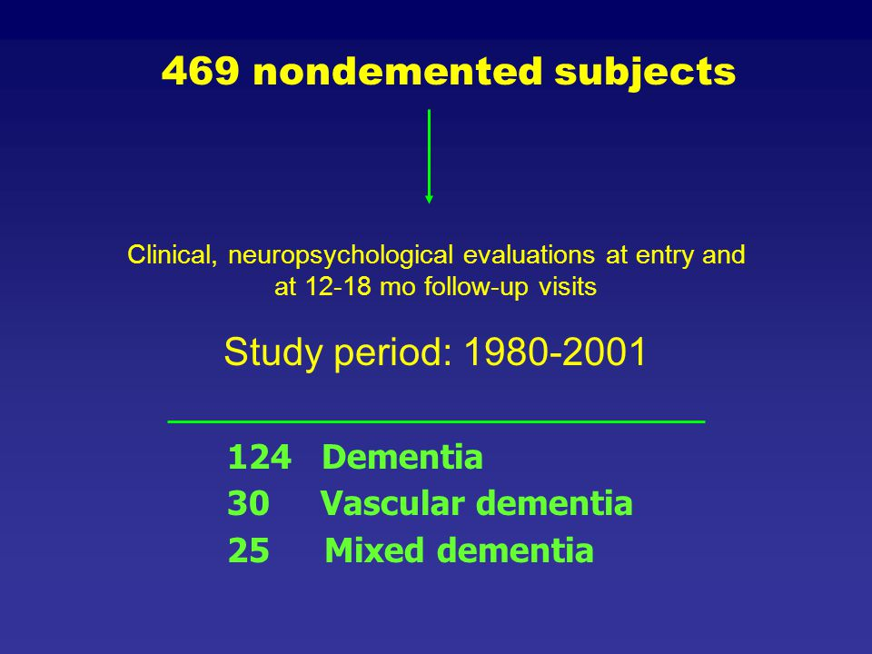 469 nondemented subjects Study period: 1980-2001 124 Dementia