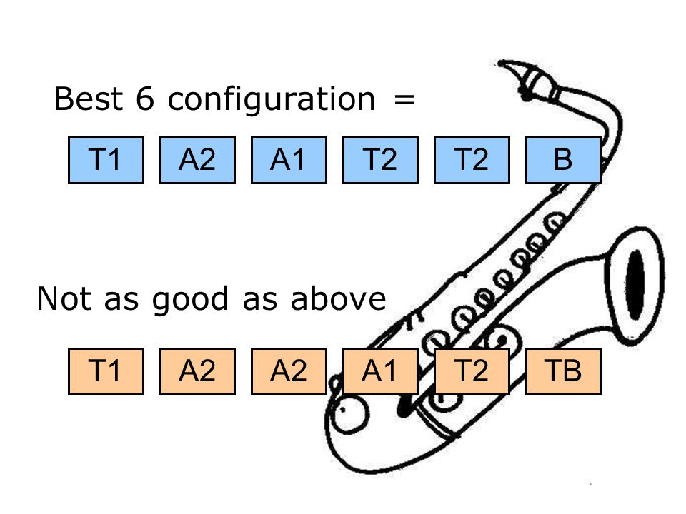 Best 6 configuration = Not as good as above A1 T1 A2 T2 B T1 A2 A2 A1