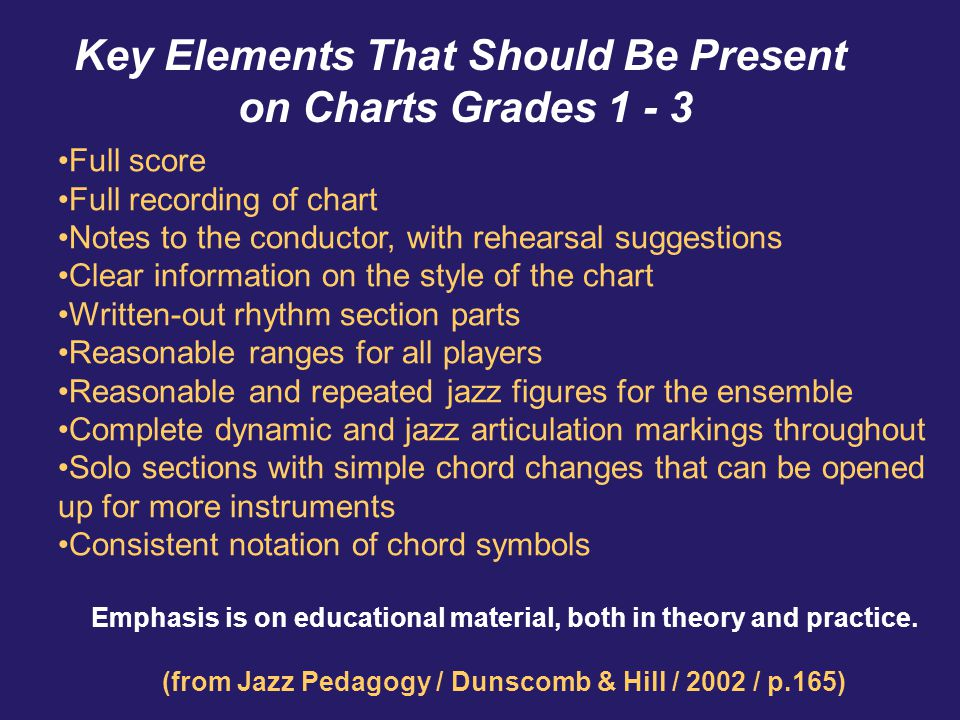Key Elements That Should Be Present on Charts Grades 1 - 3