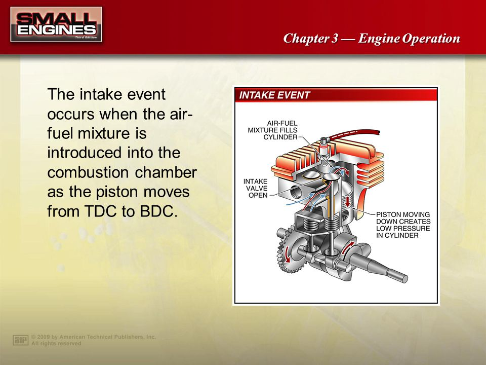 The intake event occurs when the air-fuel mixture is introduced into the combustion chamber as the piston moves from TDC to BDC.