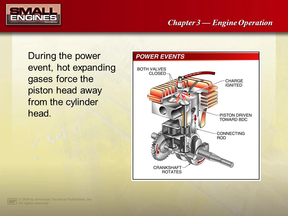 During the power event, hot expanding gases force the piston head away from the cylinder head.