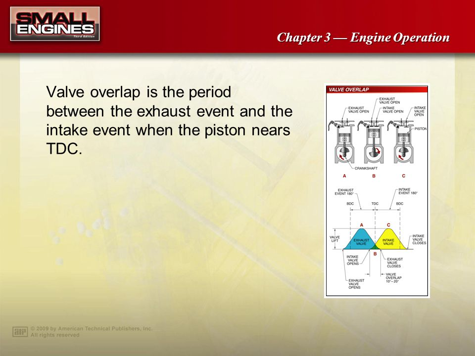 Valve overlap is the period between the exhaust event and the intake event when the piston nears TDC.