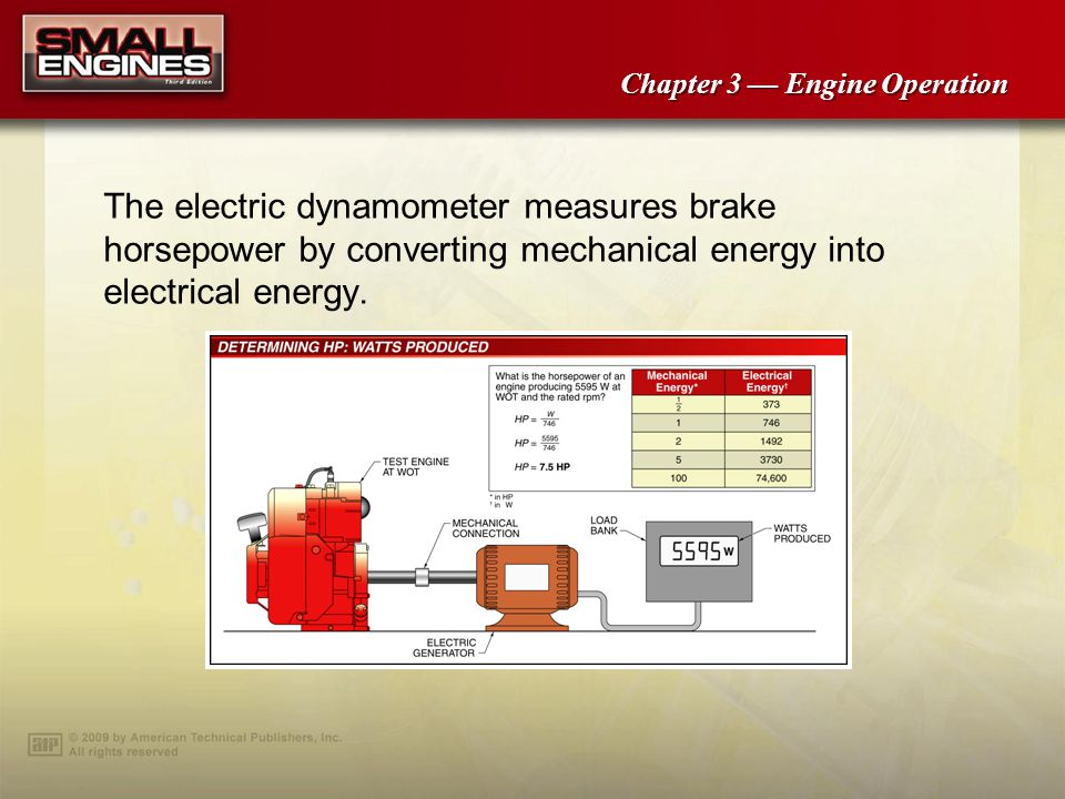The electric dynamometer measures brake horsepower by converting mechanical energy into electrical energy.