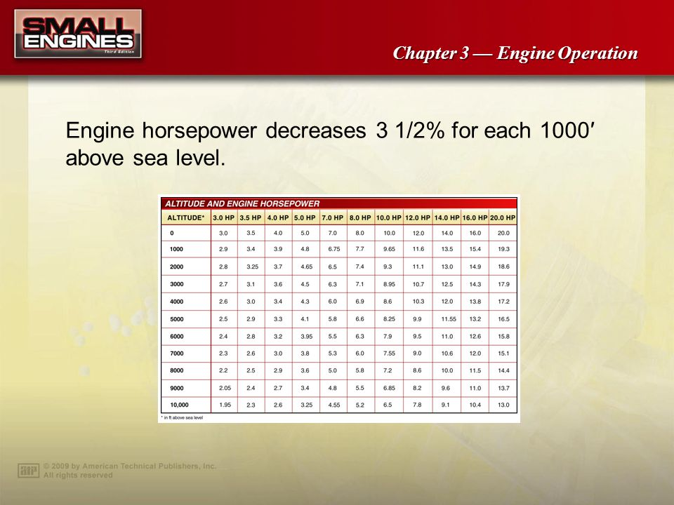 Engine horsepower decreases 3 1/2% for each 1000′ above sea level.