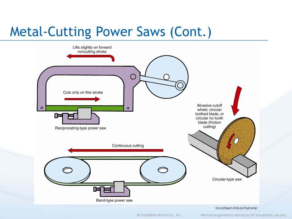 Metal-Cutting Power Saws (Cont.)